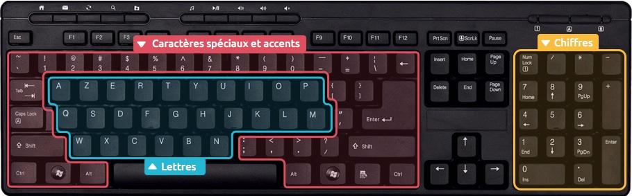 comment faire c sur clavier
