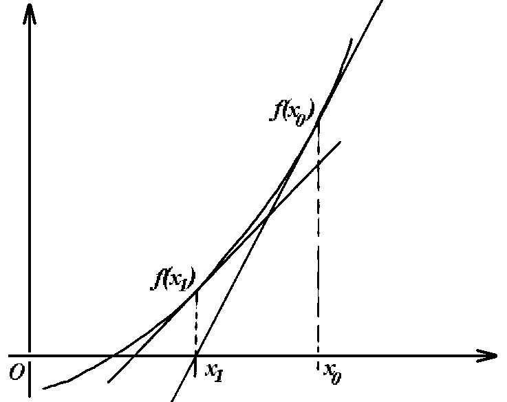 comment faire f(x)=0