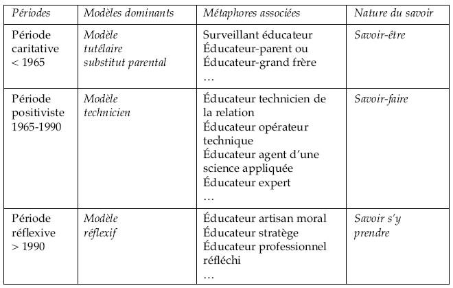 savoir faire educateur specialise