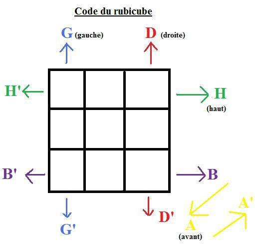 savoir faire un rubik's cube